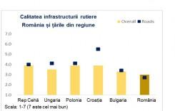 Perioada favorabilă pentru transporturi, umbrită de infrastructură