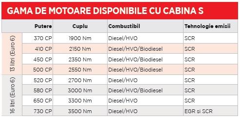 Scania S500 gama de motoare