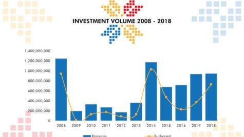 Investițiile imobiliare s-au apropiat de 1 miliard euro în 2018