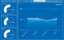 Barometrul de transport TIMOCOM: oscilații mari în primul trimestru