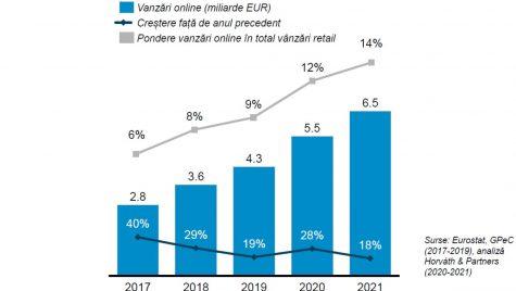 Vânzările online vor crește cu circa 28% în 2020