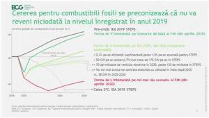 Analiză: Cererea pentru combustibili fosili nu va reveni niciodată la nivelul din 2019