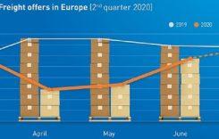 Barometrul de transport TIMOCOM: Scădere în trimestrul al doilea, redresare în iunie
