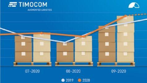 Barometrul de transport TIMOCOM: creștere semnificativă în Q3