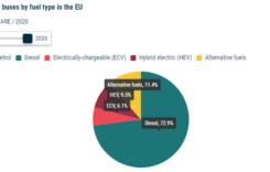 Piața autobuzelor: dieselul în regres, electricele pe val